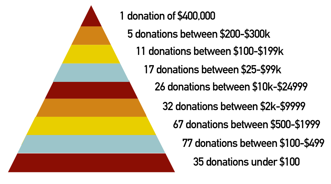 Image depicting the final donor pyramid. A pyramid made up of nine levels of red orange yellow and blue repeating stripes. Each stripe is aligned with a giving level and number of donors