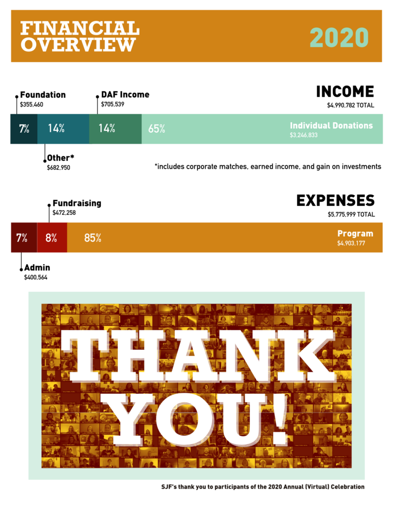 Financial Overview page displaying bar graphs with information about SJFs 2020 income and expenses