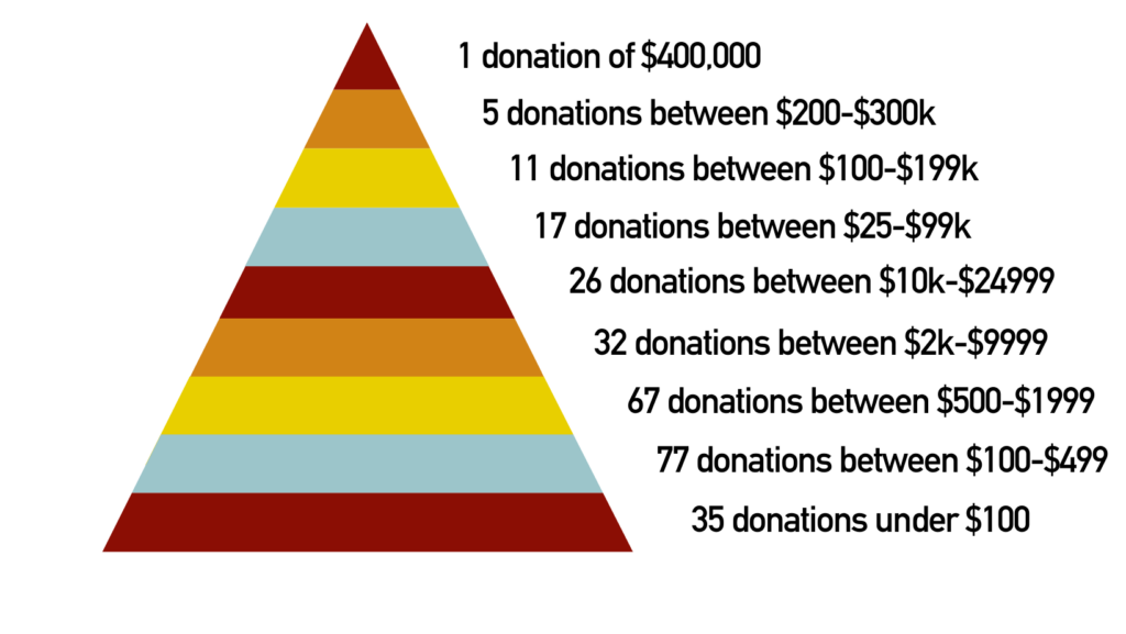 Image depicting the range of donation amounts to the campaign
