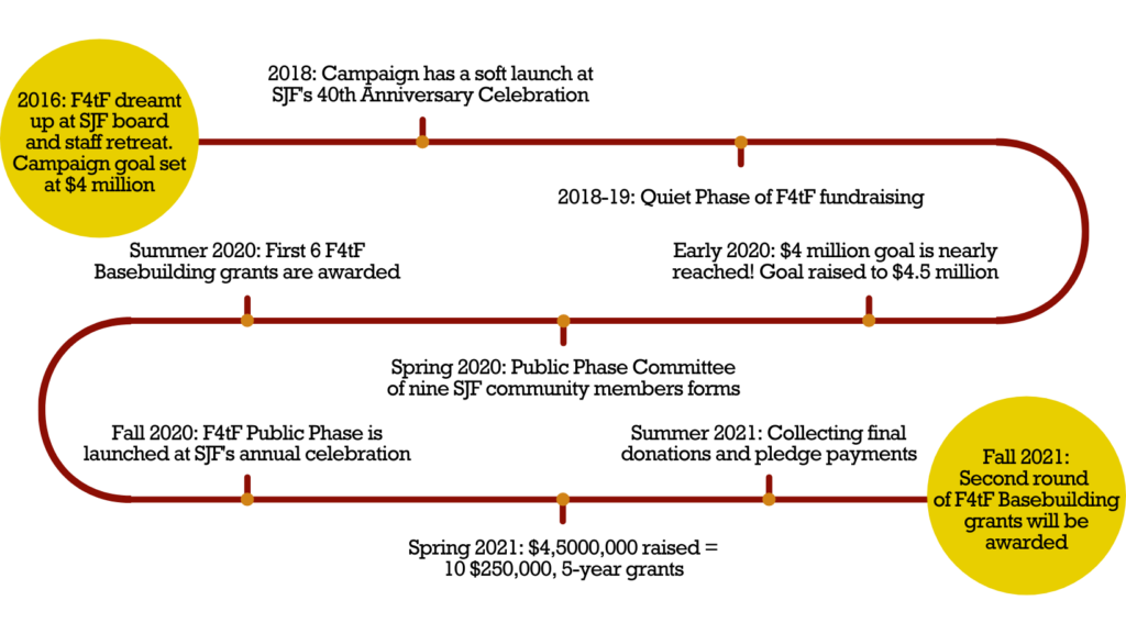 Graphic displaying the timeline of the campaign